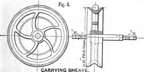 Fig. 3 -- Carrying Sheave