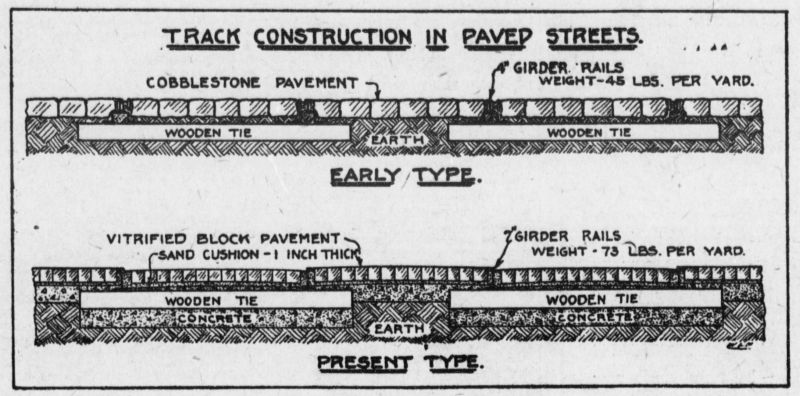 track construction in paved streets
