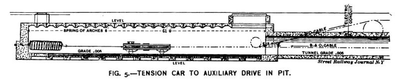 Fig. 5 -- Tension Car to Auxiliary Drive in Pit.